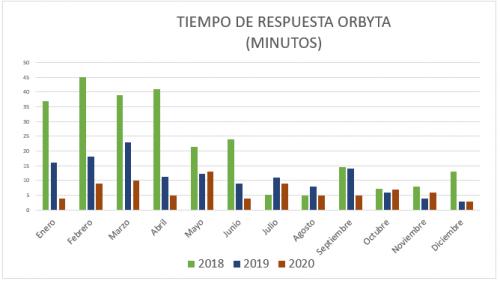 grafico-soporte-2021-01